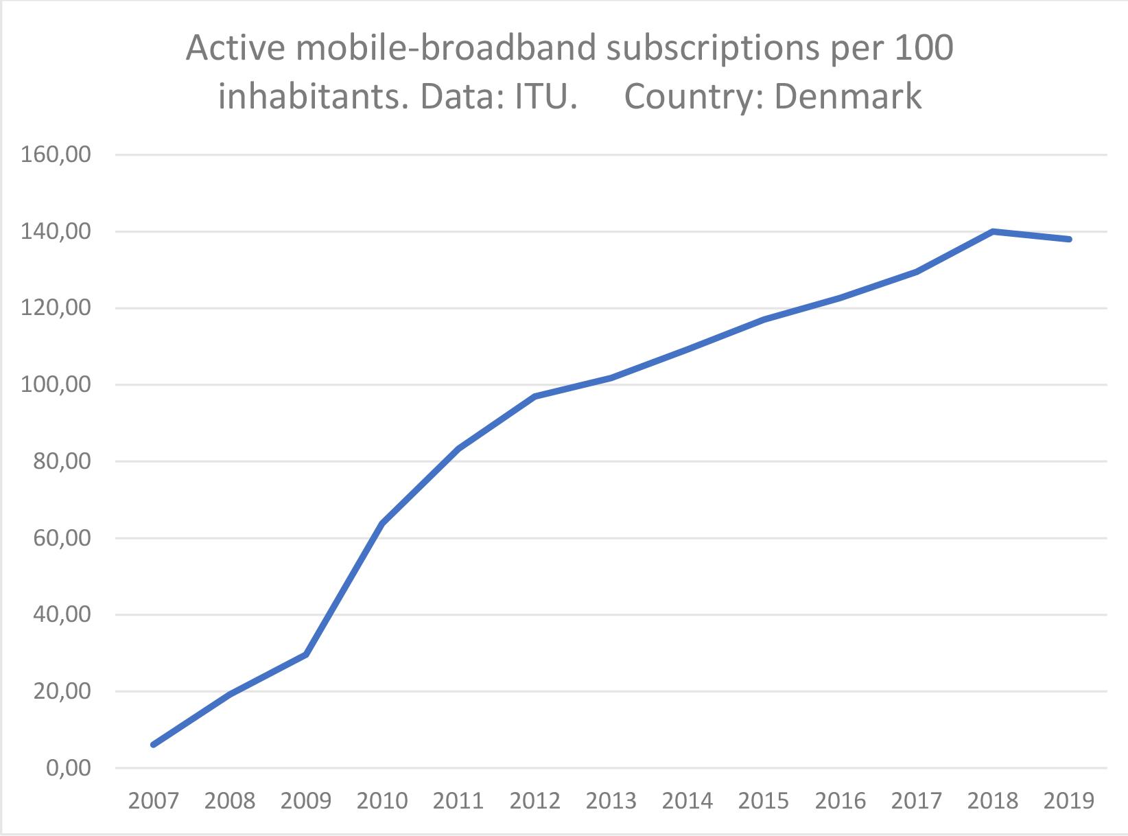 Diagram over udviklingen i antal mobildataabonnementer