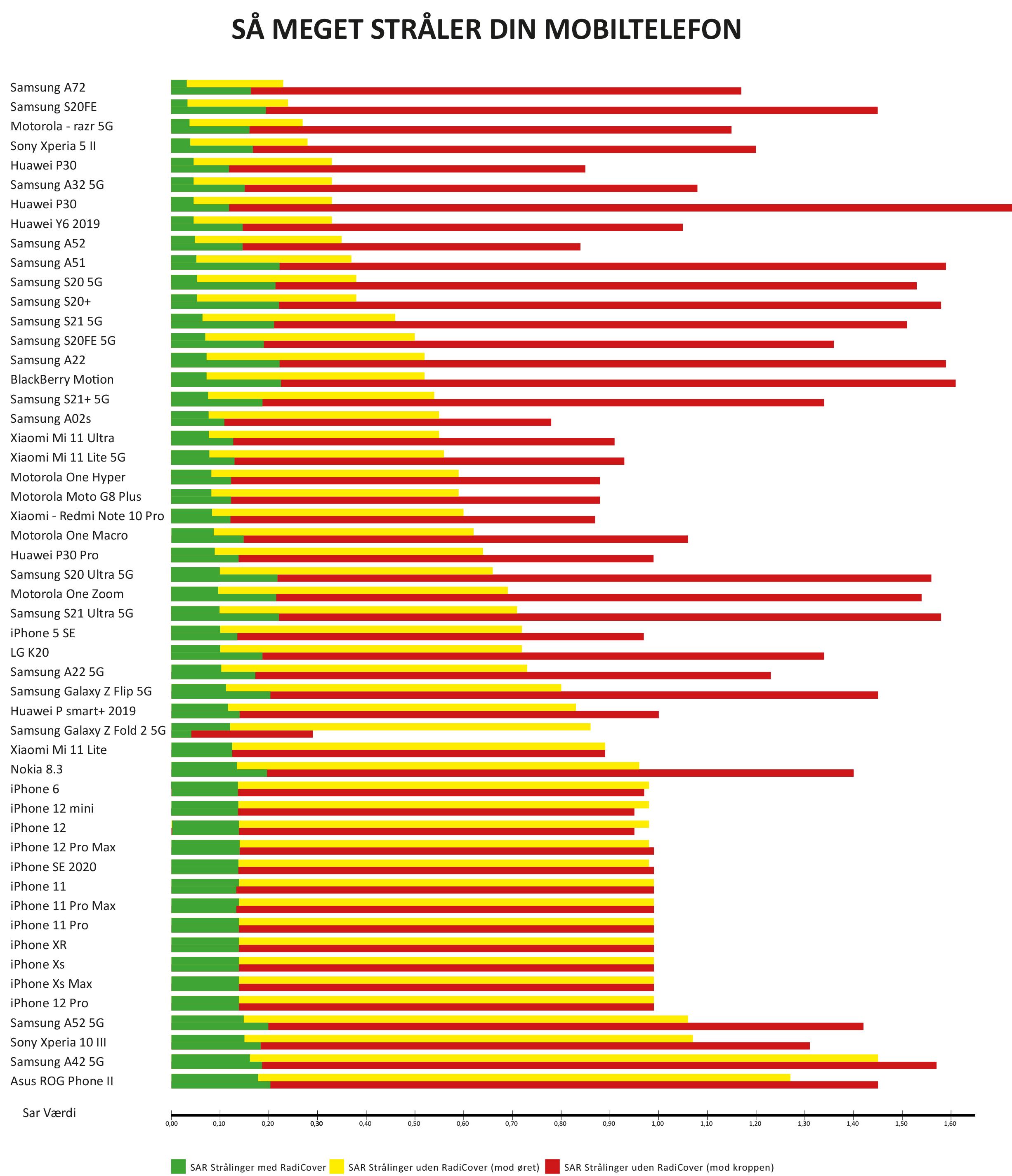 Se hvor meget din mobil stråler